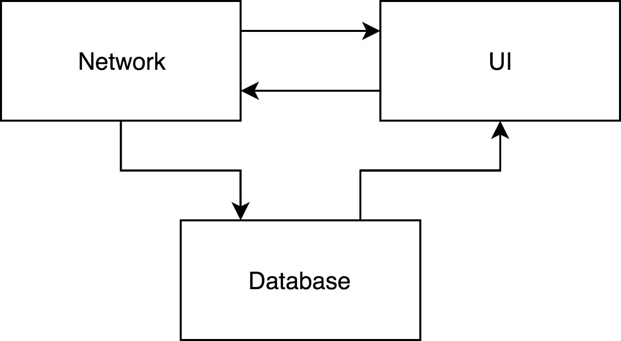 Online-only architecture diagram