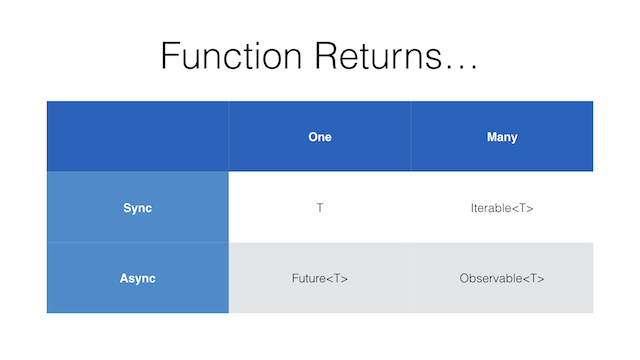 - slide15 thumb - An Introduction to Functional Reactive Programming